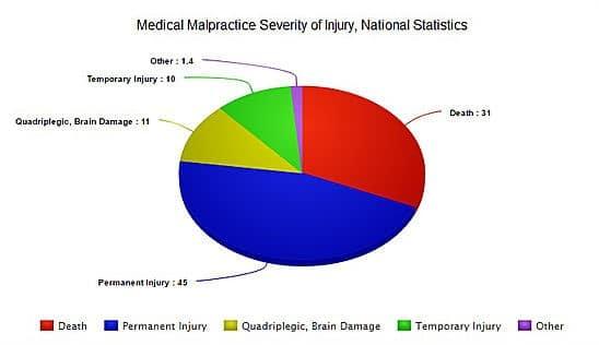National Medical Malpractice Statistics