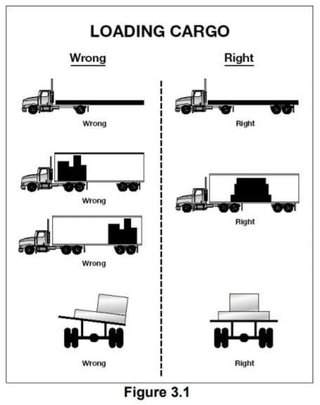 Proper and Improper Cargo Loading of Trucks